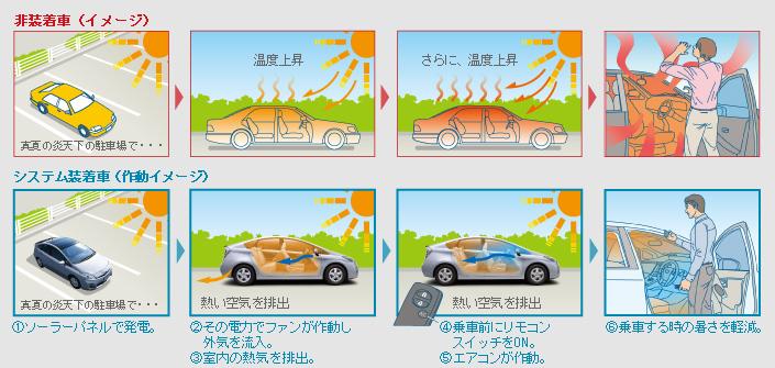 トヨタ プリウス 【S】  新潟 中古車 BLONKS 17AW ソーラーパネル&サンルーフ CarrozzeriaメモリーナビTV バックモニター スマートキー